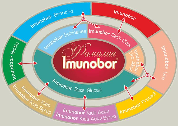 imunobor family